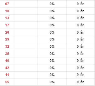 Nhữngcặp số Power 6/55 về ít trong 30 ngày qua