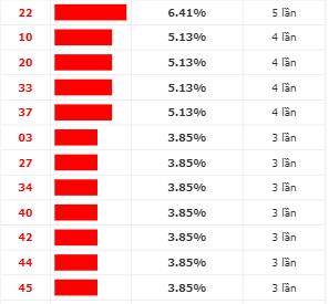 Nhữngcặp số Mega 6/45 về nhiều trong 30 ngày qua